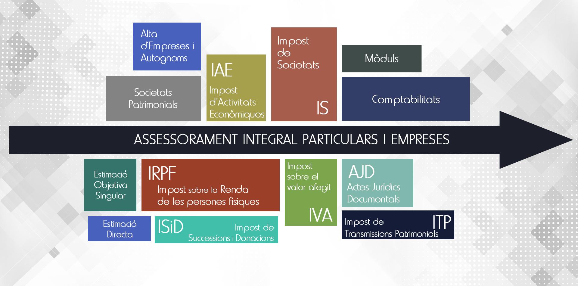 portada assessorament integral empreses a Vila-real